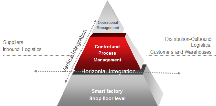 industry4-integration