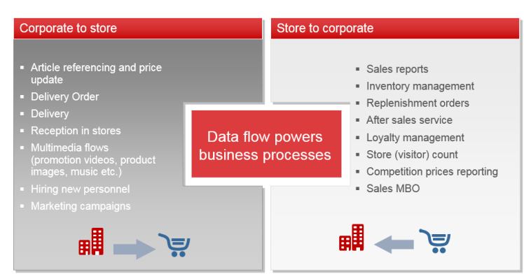 store-to-corp-processes