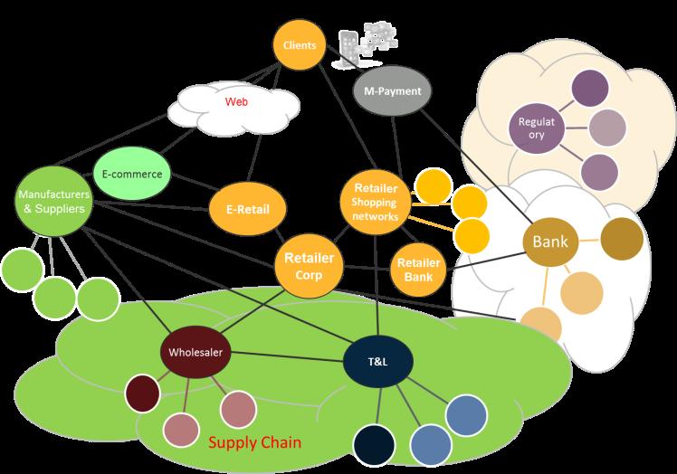 retail ecosystem