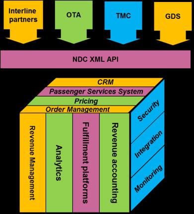 NDC API